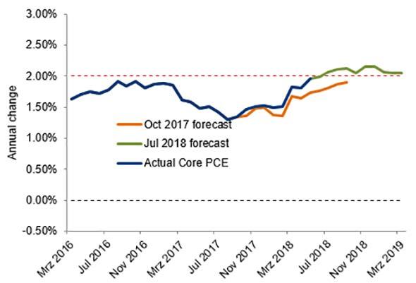 Beware inflation chart 1
