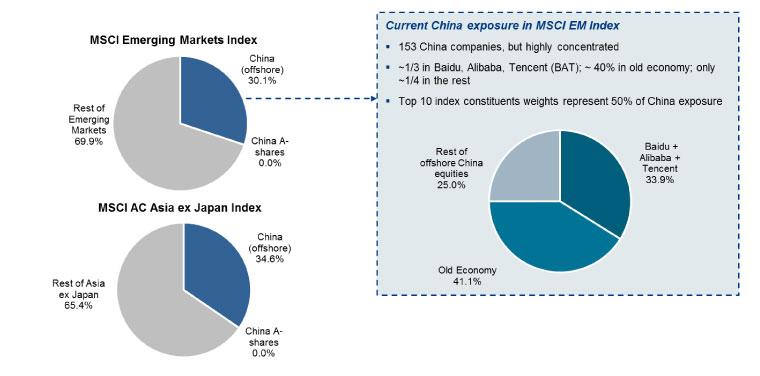Allianz Global Investors | China: towards a strategic asset